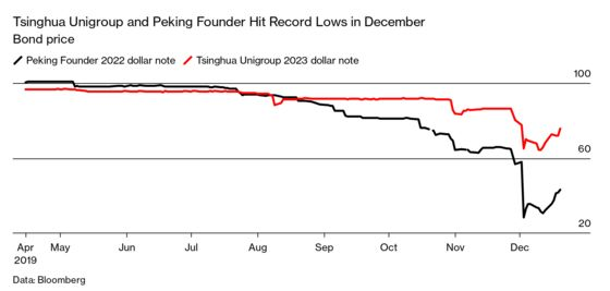 China's Government Is Letting a Wave of Bond Defaults Just Happen