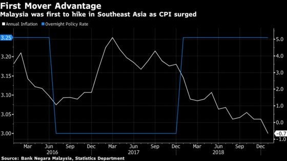 Malaysia Keeps Key Rate on Hold as Inflation Set to Stay Low
