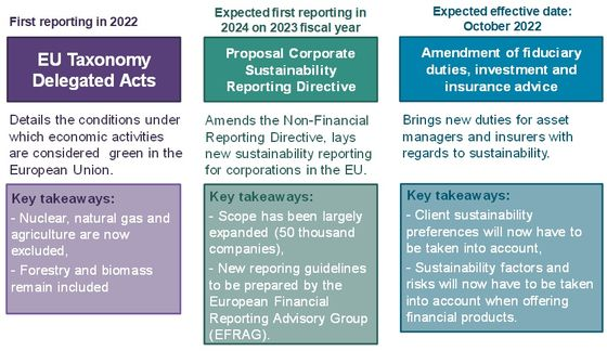 What's in the EU's New Sustainable Finance Package?