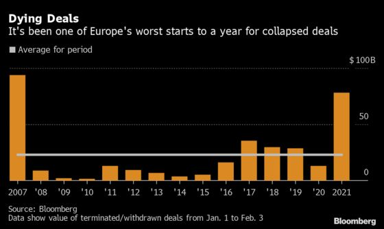 Big Deals Are Collapsing All Over Europe
