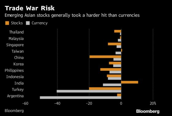 Asian Stocks Fail to Mirror the Resilience of Their Currencies
