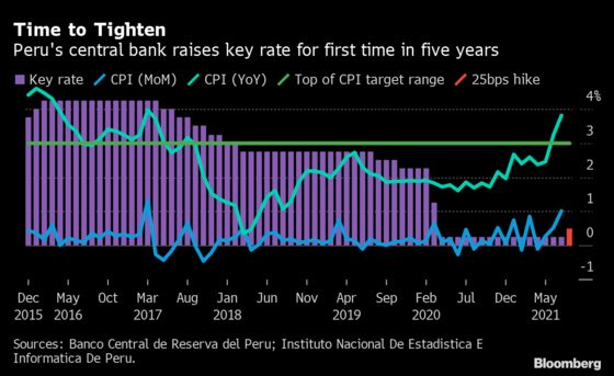 Peru Lifts Key Rate for First Time in 5 Years as Sol Weakens