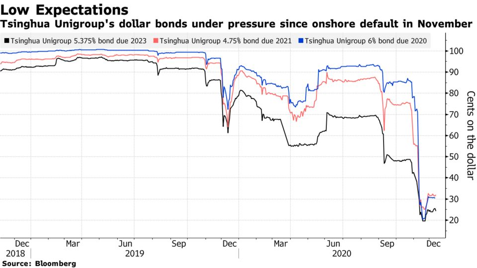 Tsinghua Unigroup's dollar bonds under pressure since onshore default in November