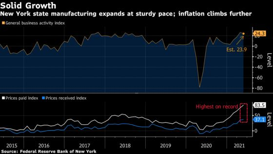 New York Factories Expand at Solid Pace, Price Gauges at Record