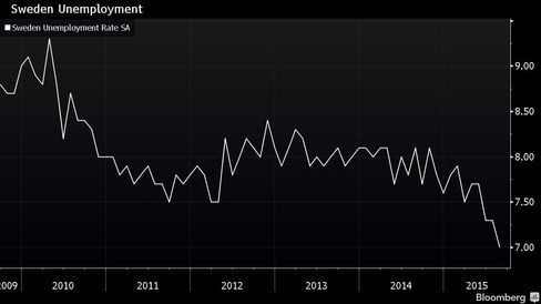 Graph of Sweden's seasonally adjusted unemployment rate.