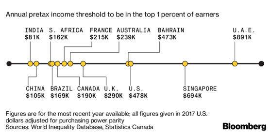 A Global Guide to What It Means to Be Part of the 1%