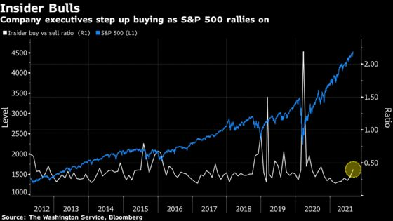 Bears Beware: Corporate Insiders Warming Up to Their Own Stock