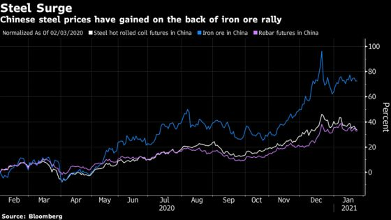 Steel Price Rally Seen Under Threat on Global Supply Revival