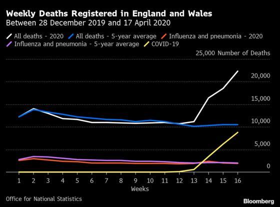 U.K. Funerals Face CoronavirusChallenge With Strained Supply Chains
