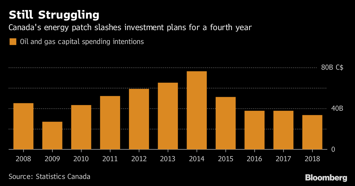 Energy Slump Is Still Holding Back Canada's Investment Plans