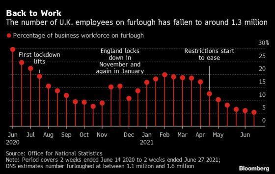 U.K. Companies Hire at Record Pace as Economy Reopens