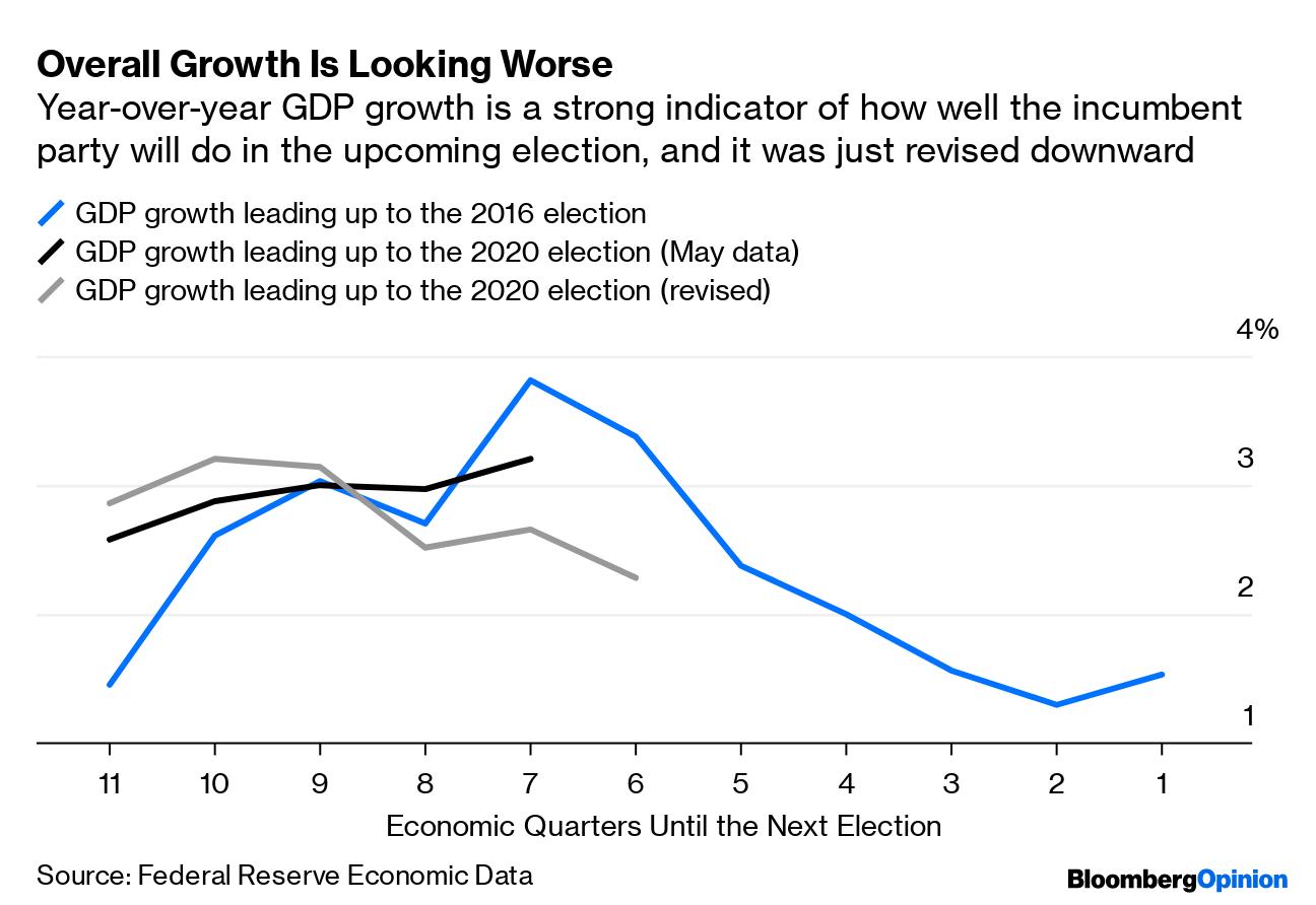 Economic Trends 2020.Trump Chances In 2020 Four Economic Trends That Should