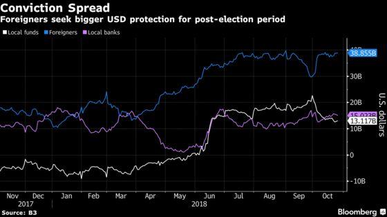 Traders' WhatsApp Chats Buzz With Bolsonaro Fever in Sao Paulo