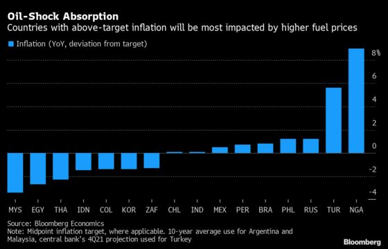 Brazil, Nigeria Are Most at Risk of Oil-Induced Rate Hikes