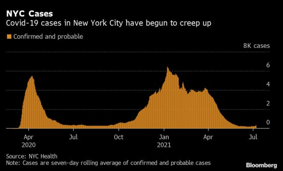 NYC Covid Cases Rising as Delta Surges, Vaccines Slow