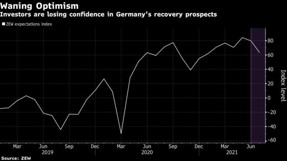 Charting the Global Economy: Recovery Is Progressing, Yet Bumpy