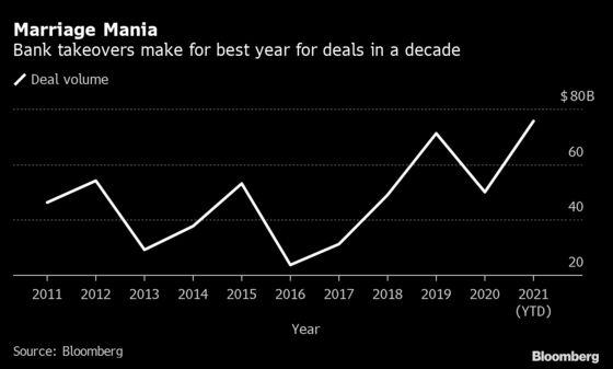 Regional Bank Deals in U.S. Seen Ebbing With Fewer Partners Left