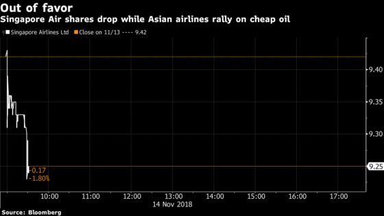 Singapore Air Falls After 81% Profit Plunge on Fuel Cost Surge