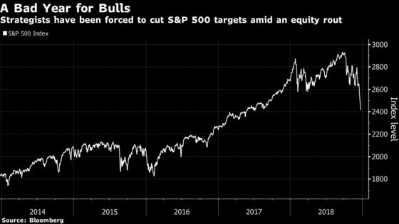 Wells Fargo Slashes S&P 500 Target, Says Fed Has Made a