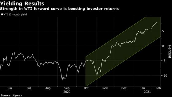 Thirst for Yield Sees Demand for Oil Futures Rocket Higher