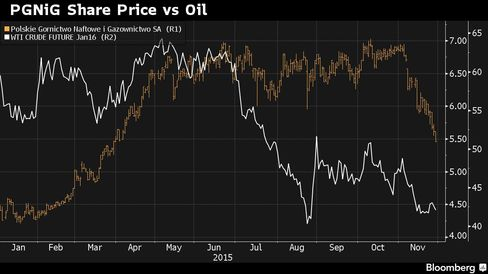 PGNiG share price this year compared with price of oil