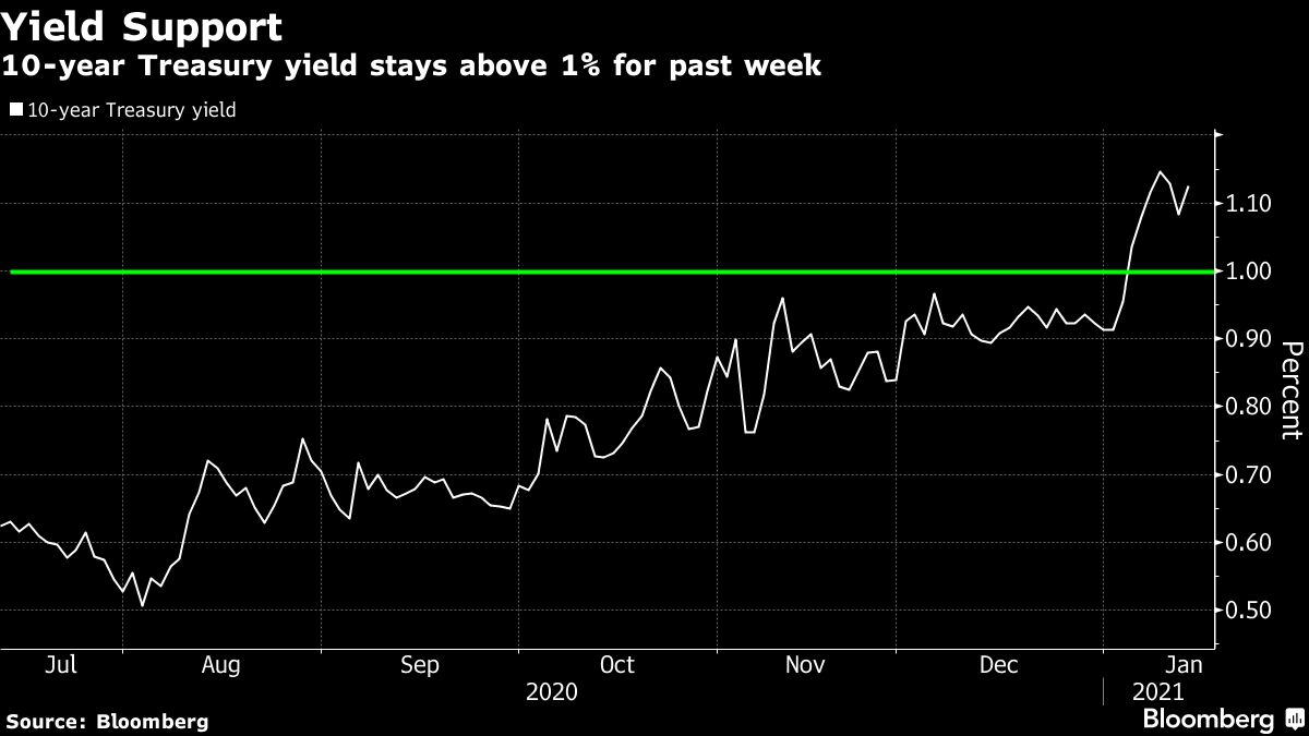 10-year Treasury yield stays above 1% for past week