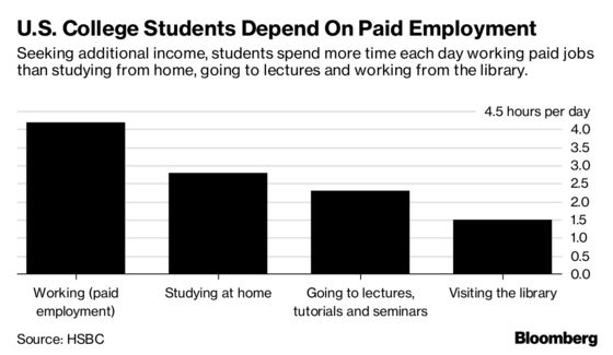 U.S. Students Spend More Time Working Paid Jobs Than Going to Class