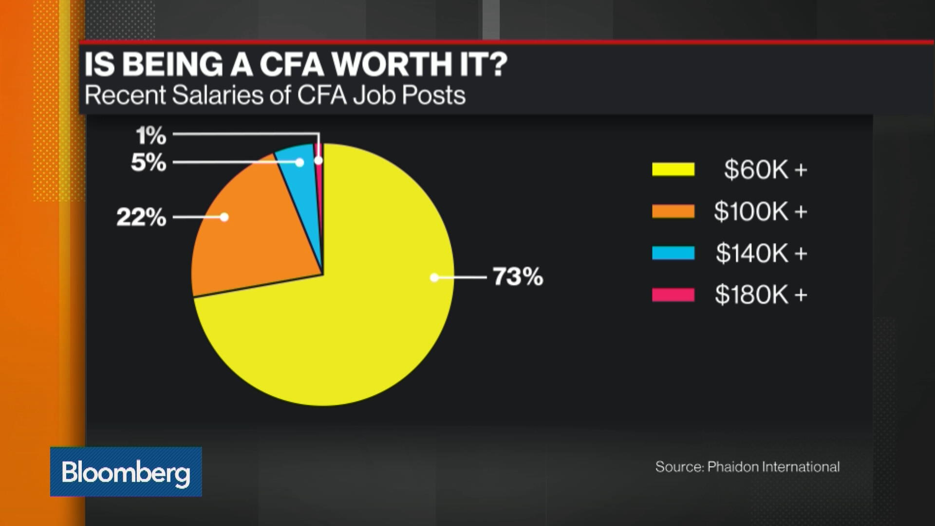 Is Being A Cfa Really Worth It Bloomberg