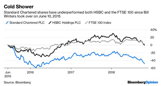 StanChart's Doing Fine (But for the Fines)
