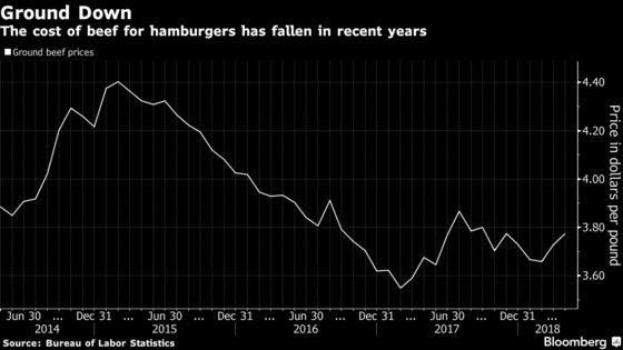 IHOP Aims to Sell More Burgers as Beef Prices Come Back Down