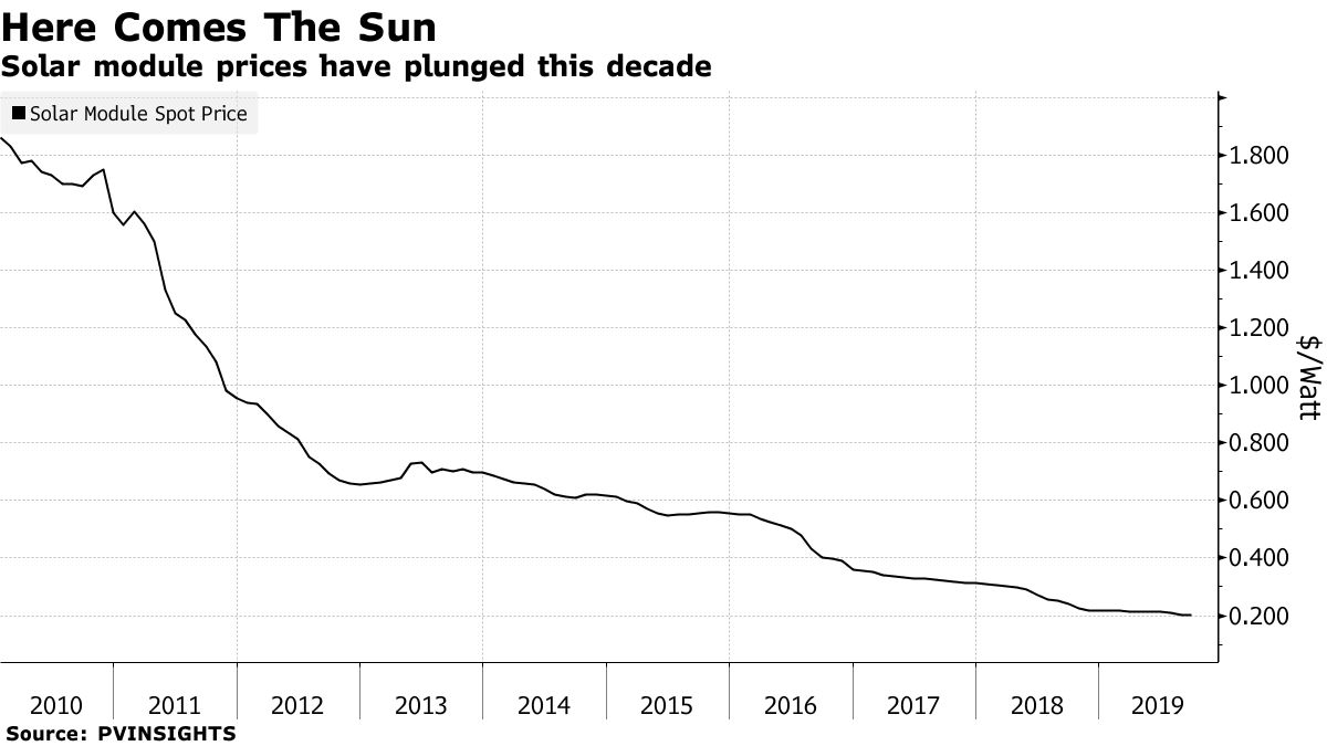 Solar module prices have plunged this decade