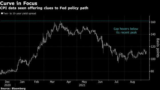 Bond Market Set for Fresh Take on Its Burning Inflation Question