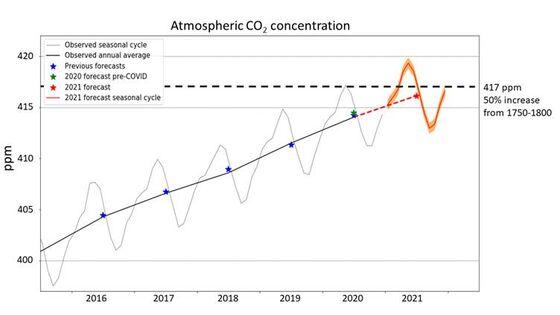Atmospheric Carbon Levels to Hit Unwelcome 2021 Milestone