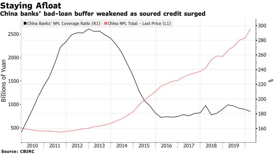 China banks' bad-loan buffer weakened as soured credit surged