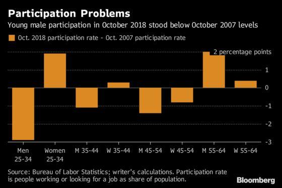 Millennial Men Leave Perplexing Hole in Hot U.S. Job Market