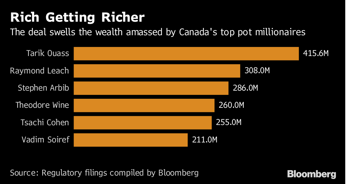 Canada's Top Pot Millionaires Just Got Richer With Aurora Deal