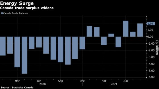 Canadian Trade Surplus Jumped in August, Powered by Energy