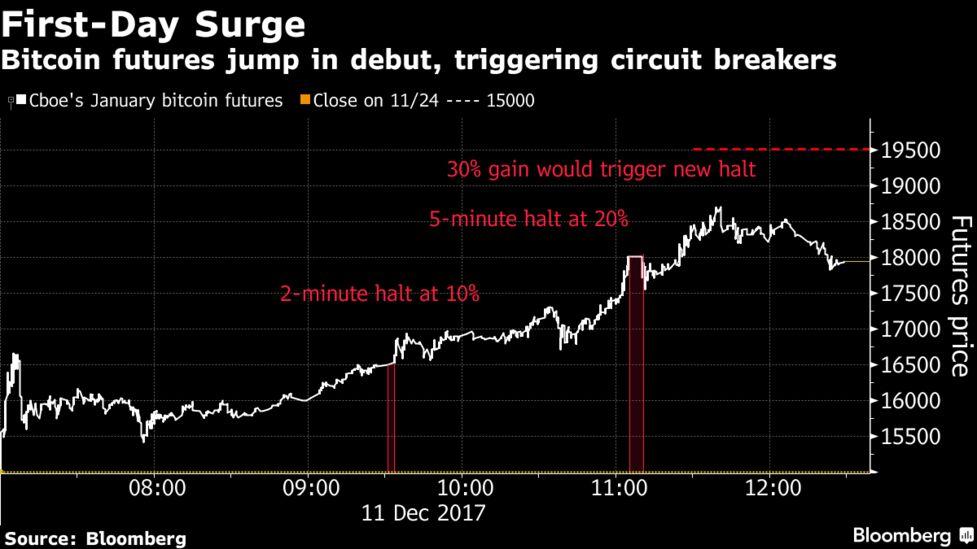 bitcoin trading halts iq option broker trade bitcoin forex cfd