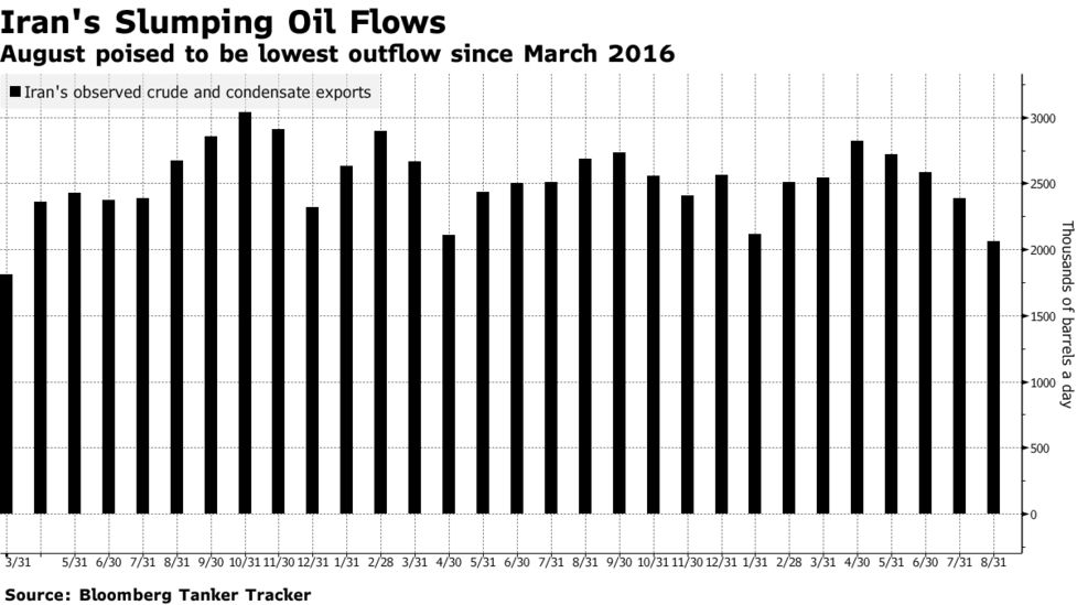 Iran S Oil Exports Slump To 2 1 2 Year Low Before U S Sanctions