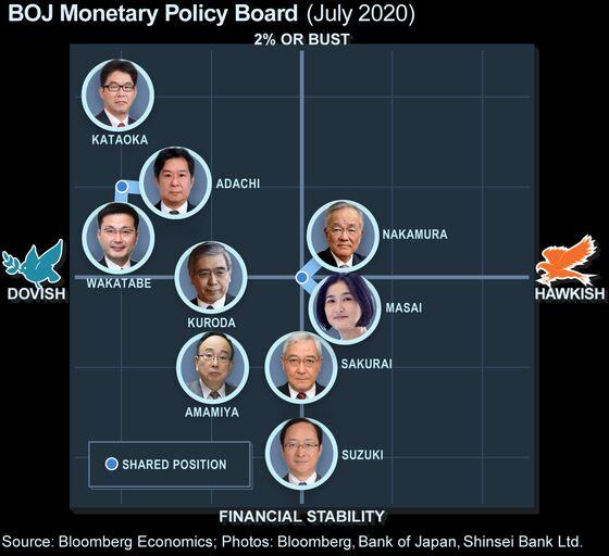 Board Member Flags BOJ Concern Over Risks of Prolonged Pandemic