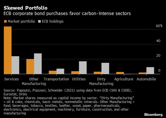 Franklin Templeton Bets ECB Will Buy Bonds of Not-So-Green Firms