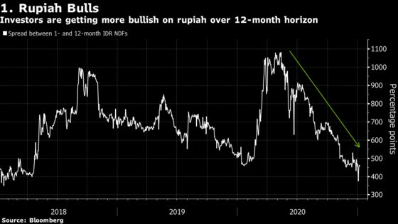 Five Things to Like About Indonesian Bonds as 2021 Gets Underway