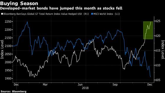 Best December for Bonds in 7 Years Highlights 2019 Growth Risks
