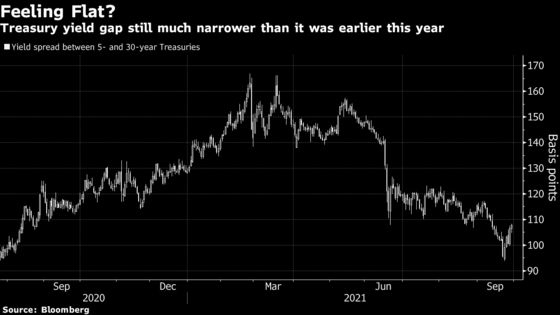 Bond Traders Are Skeptical of Bostic's Steeper Yield-Curve Call