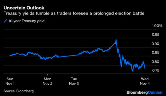 Bond Traders Crave Clarity. It's Not Here Yet.