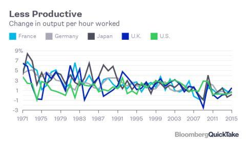 各国での生産性の伸び推移