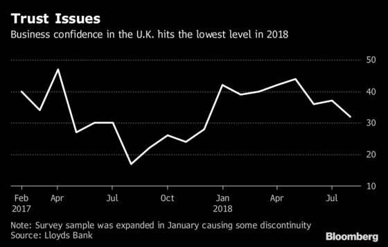 U.K. Business Confidence Slumps as Brexit Tarnishes Outlook