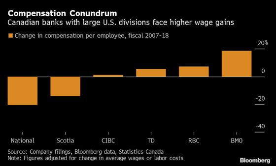 Paying Bankers More Is Cost of Canadian Lenders' U.S. Expansion