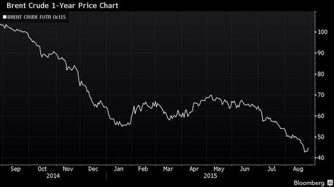 Oil Prices are Down 35% From Their June Peak