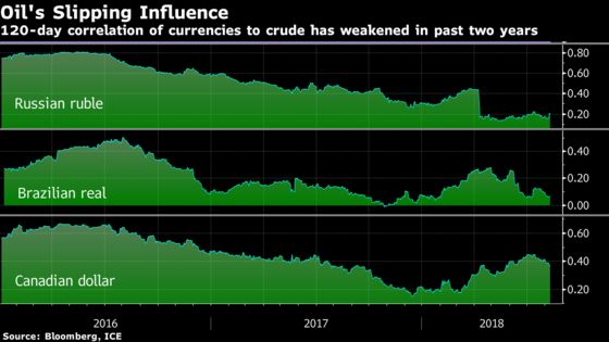 Oil Is Losing Its Grip Over the Currencies of Top Energy Producers